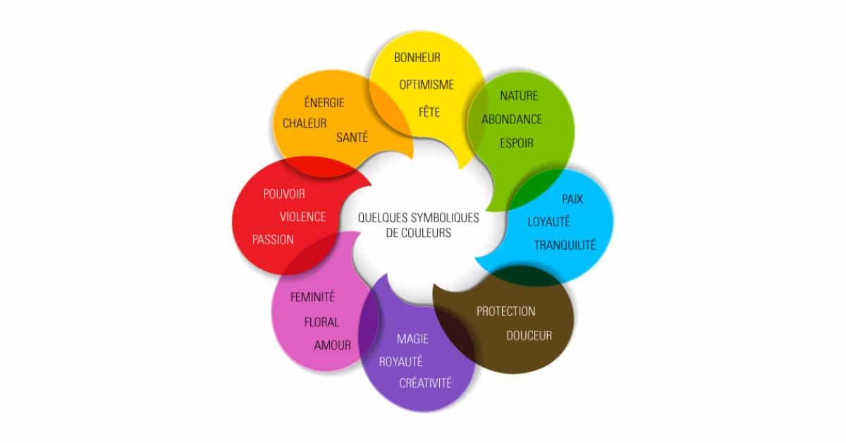 explication de l'utilisation des couleurs selon les secteurs pour la création de logo par c com'créa de logo