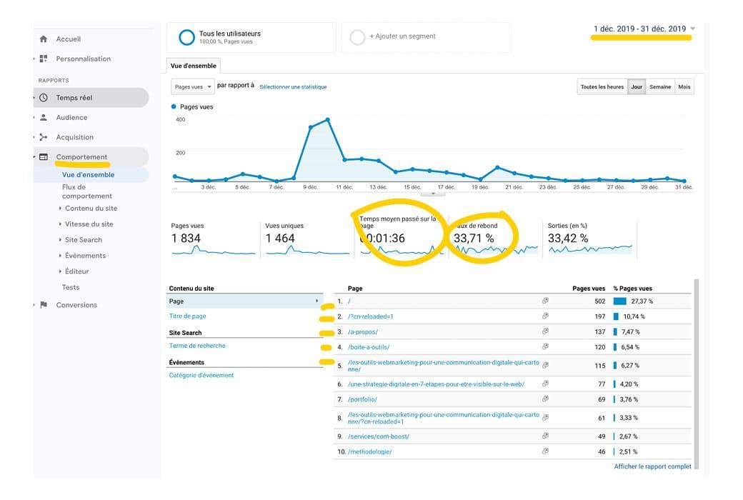 Comment connaître les pages les plus visitées de son site grâce à Google Analytics