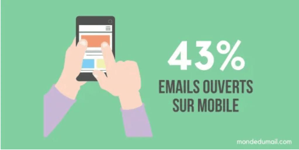 taux d'ouverture email sur mobile, amélioré avec un outil de la Web Box de C Com'Créa