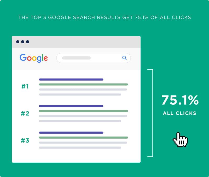 Les 3 premiers résultats de recherche d'une page SERP Google