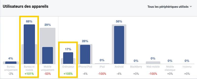 les appareils utilisés dans les statistiques d'audience de facebook