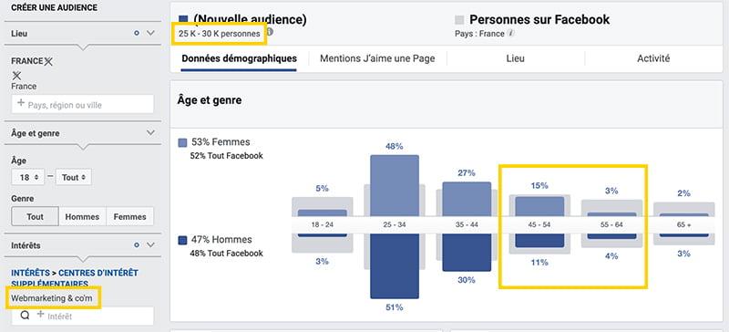 Comment cibler une page concurrente avec Facebook?