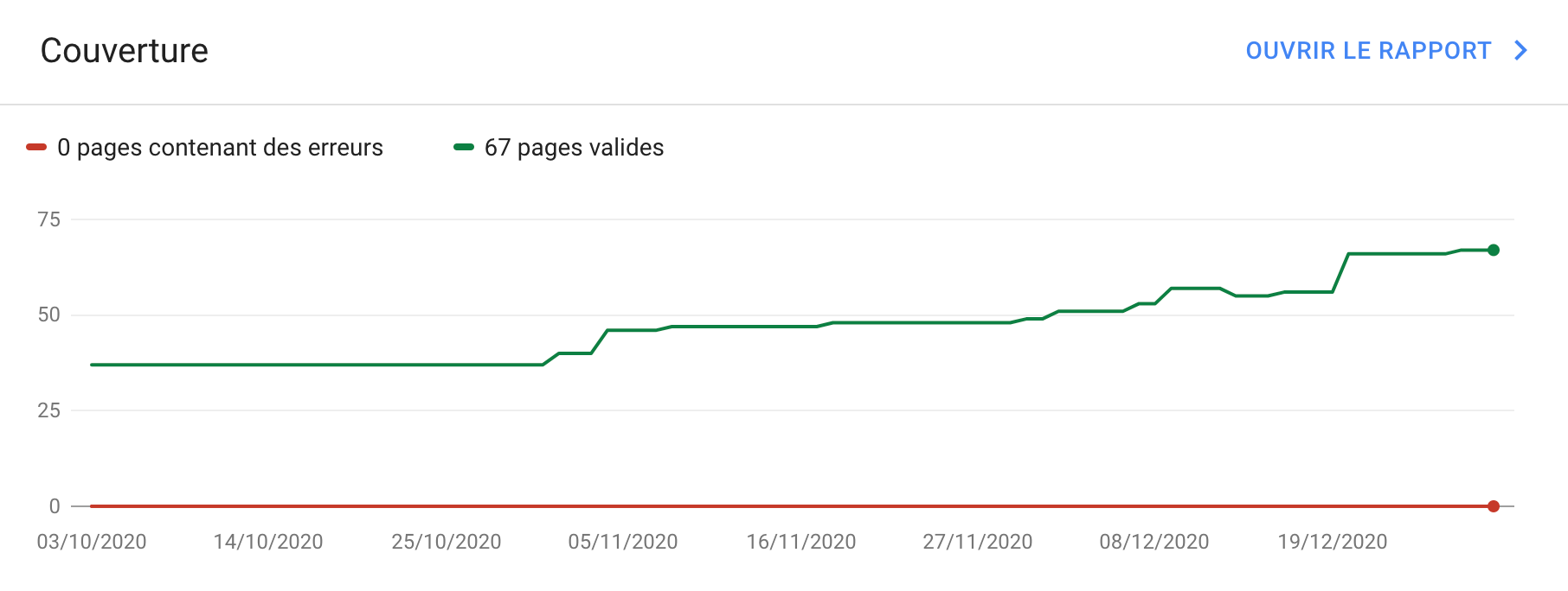 Le rapport de couverture d'indexation sur Google Search Console