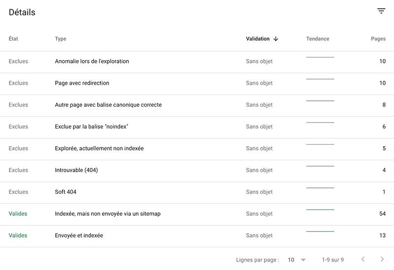 Le rapport détaillé de couverture dans Google Search Console