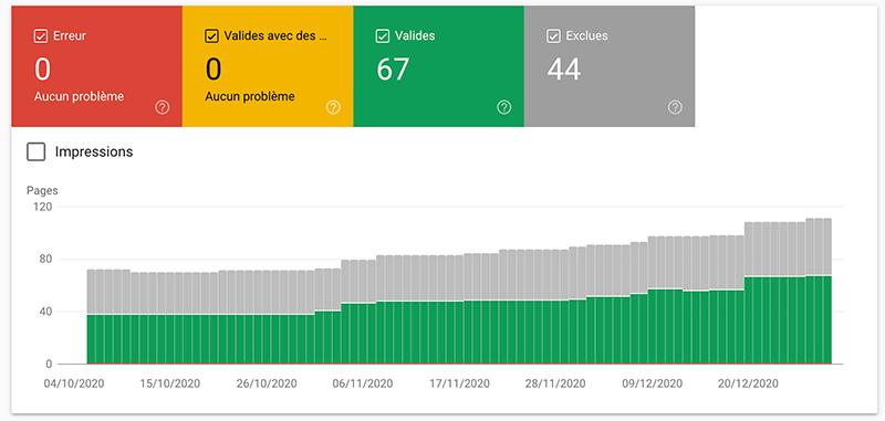 Le rapport de couverture selon les différents indicateurs dans Google Search Console