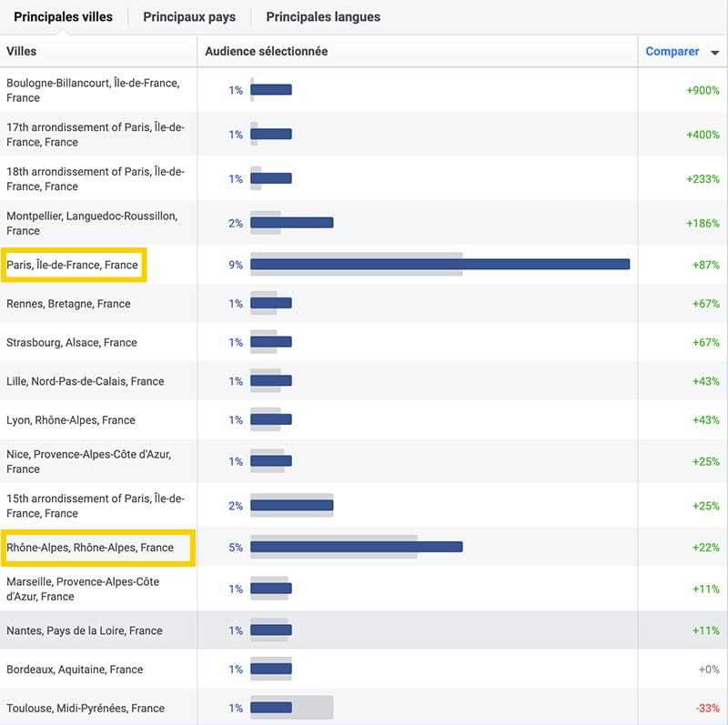 les localisations dans les statistiques d'audience de facebook