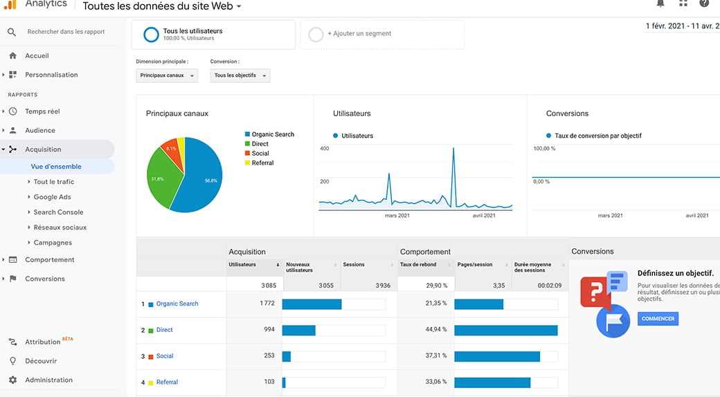 google analytics pour analyser la performance de vos posts