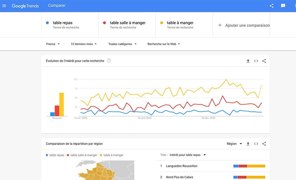 Google Trend outil de la Web Box pour trouver des idées de posts