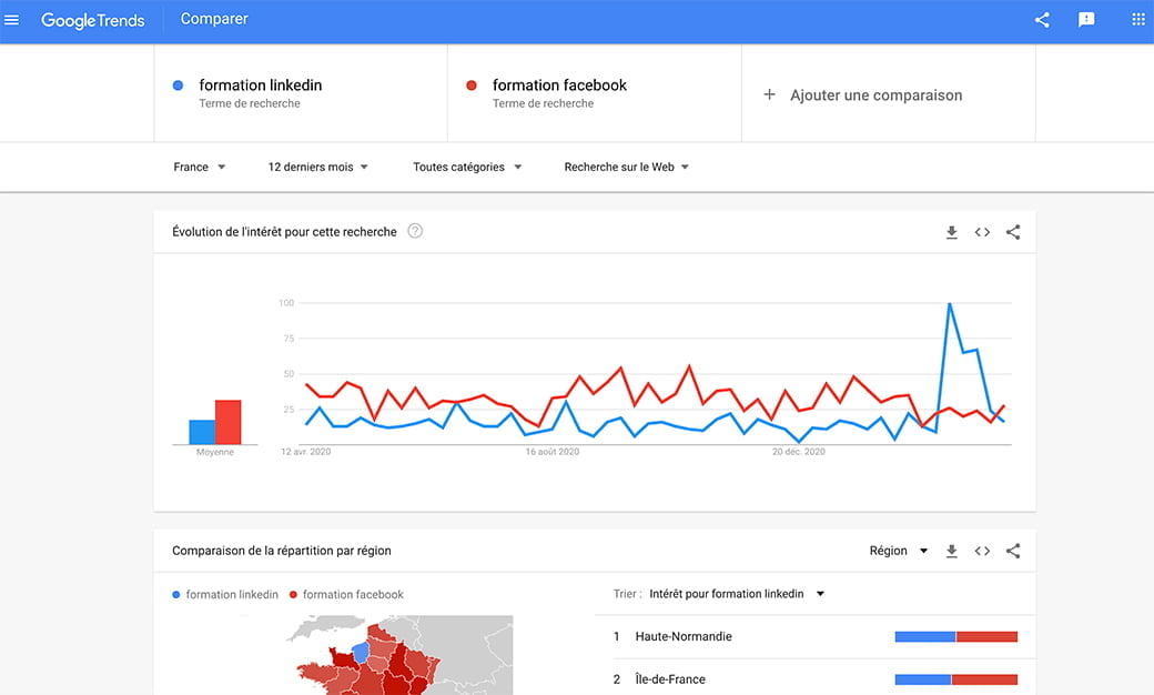 Google Trend, comparaison entre 2 mots clés