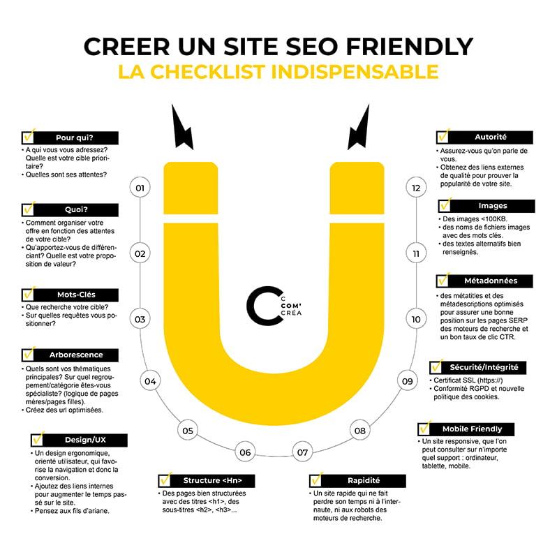 créer un site internet SEO Friendly, infographie de C Com'Créa